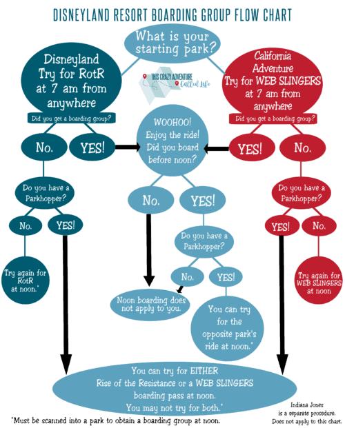 Virtual Queue Flow Chart